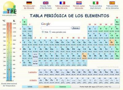 Metales algo ms que tecnologa tabla peridica interactiva urtaz Choice Image